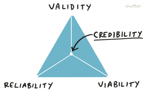 Credibility triangle.png